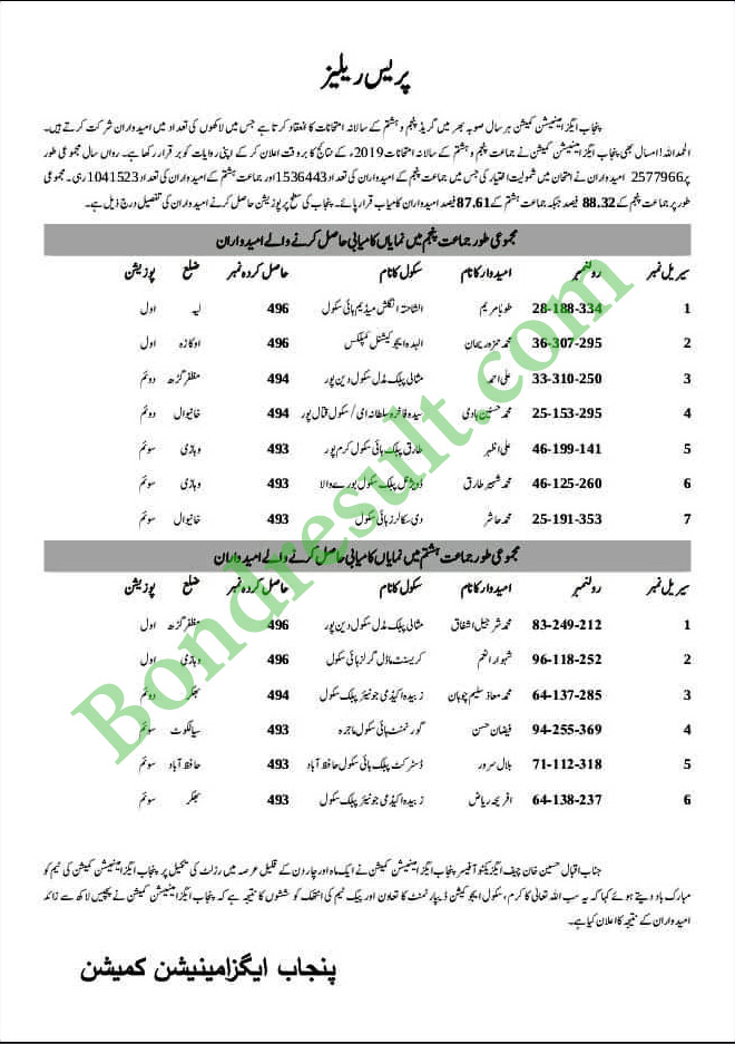 PEC 5th / 8th Class Position Holders 31 March 2021 Lahore